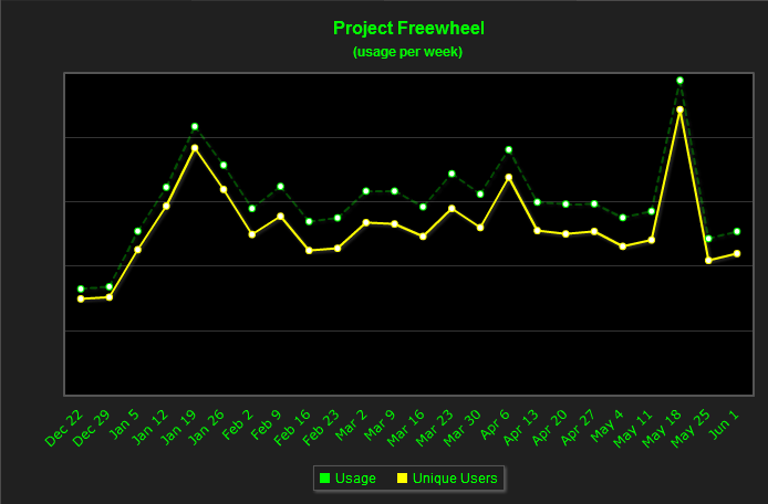 Project_freewheel