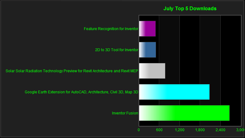 July_top_downloads