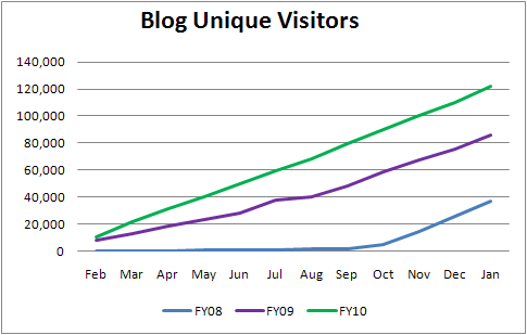 Unique_visitors