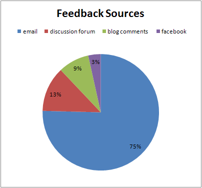 Feedback_sources