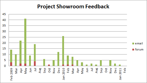 Showroom_feedback