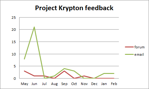 Krypton_feedback