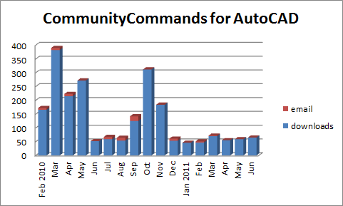 Communitycommands