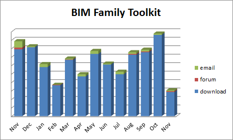 Bim_family_toolkit