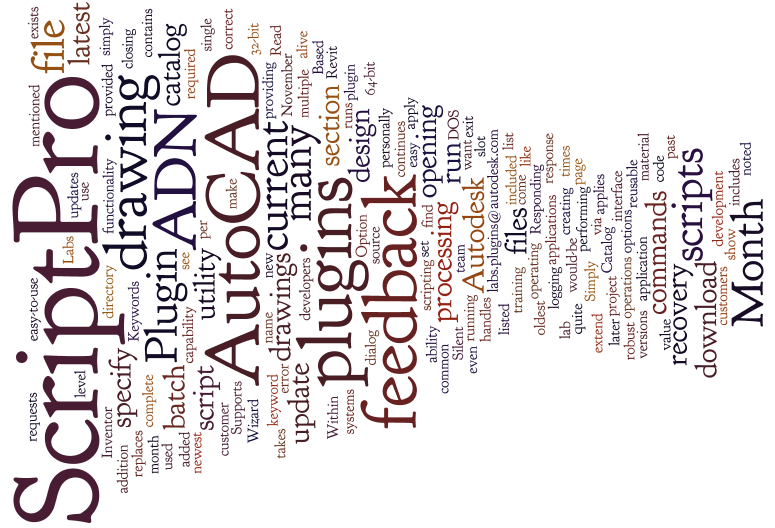 Word_cloud_of_this_blog_article