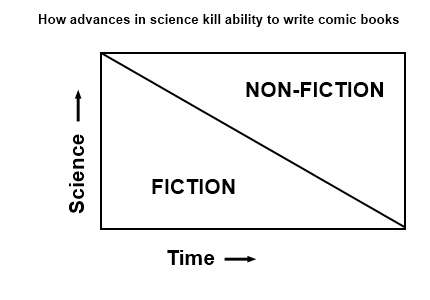 Science-fiction-nonfiction