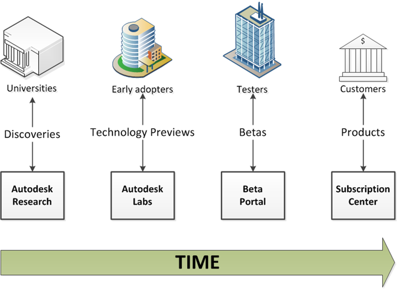 Technology_process_over_time