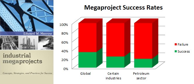 Industrialmegaprojects