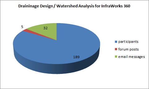 Drainage_design_watershed_analysis
