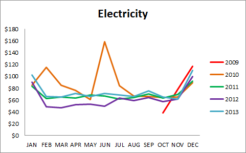 01electricity_annual