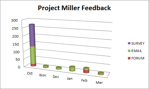 Project_miller_feedback