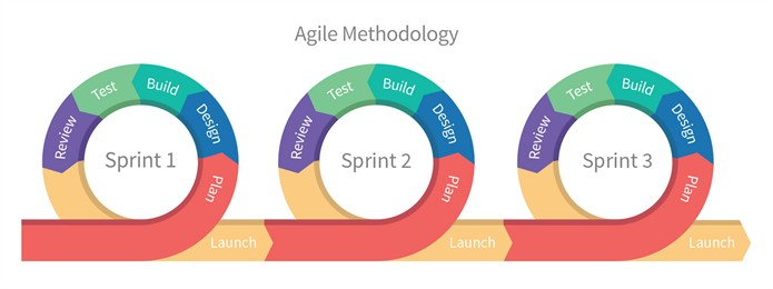 Agile-methodolody_695x260