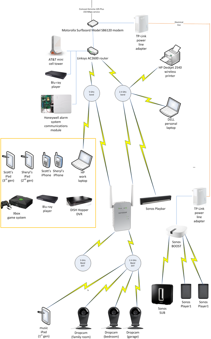 how to set connection to home network