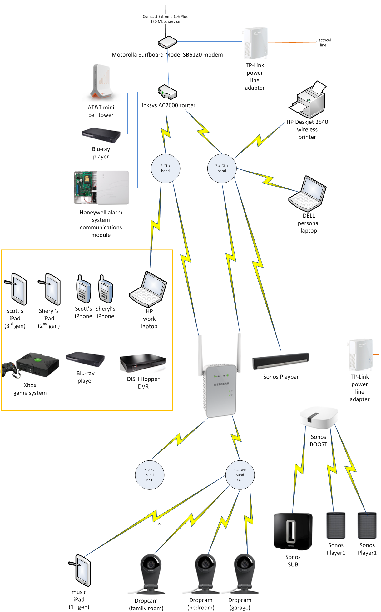 How My Home Network Has Changed Over The Years - It is Alive ... Home Network Schematic on home network cable, home network map, home network configuration, home network block diagram, home network wireless internet, home wi-fi setup diagram, home network cabling, home network wiring diagram, home network hardware, home network server, home network diagram examples, home lan network, home network system, home network software, home network documentation, home network wiring guide, home network cabinet, home network box, home network interface, home network design,