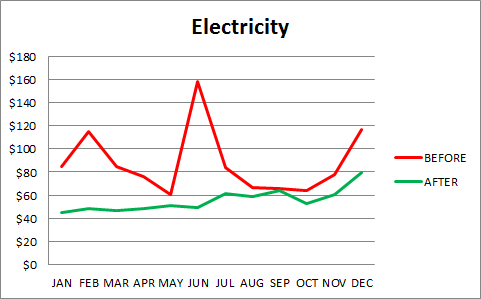 Electricity_usage