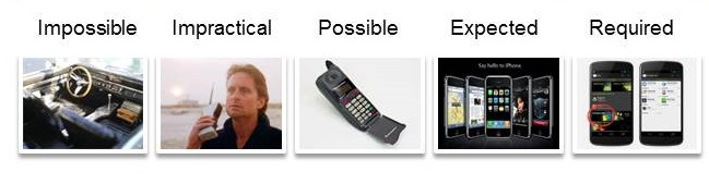 Phone_evolution