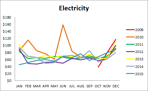 Electricity_actual