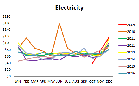 Electricity_data