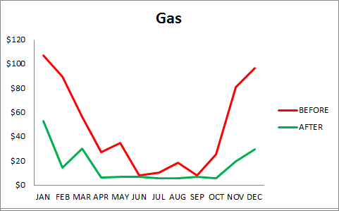 Gas_projected