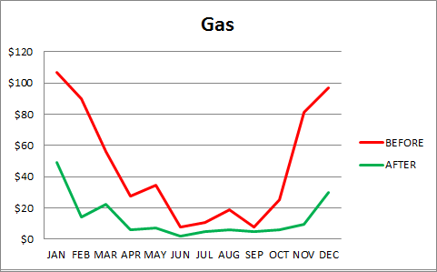 Gas_before_after