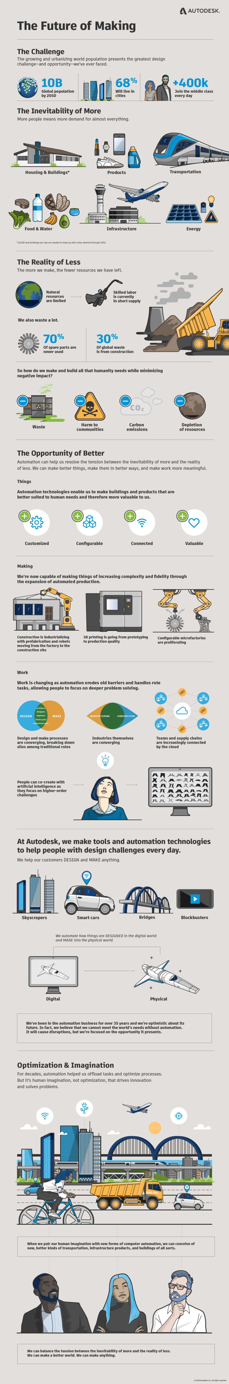Future-of-making-infographic-vertical-en