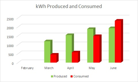 Sunpower_produced_and_consumed