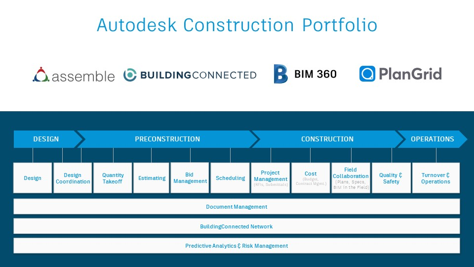 How Are Bim 360 Assemble Systems Buildingconnected And Plangrid Related It Is Alive In The Lab